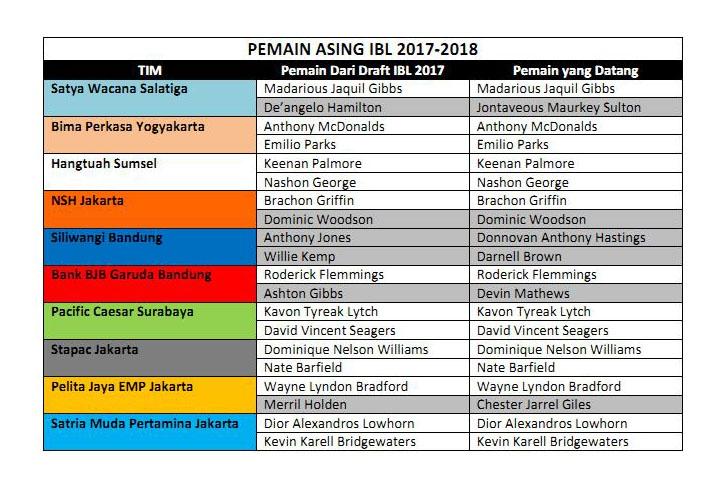 PEMAIN ASING IBL 2017_Page1
