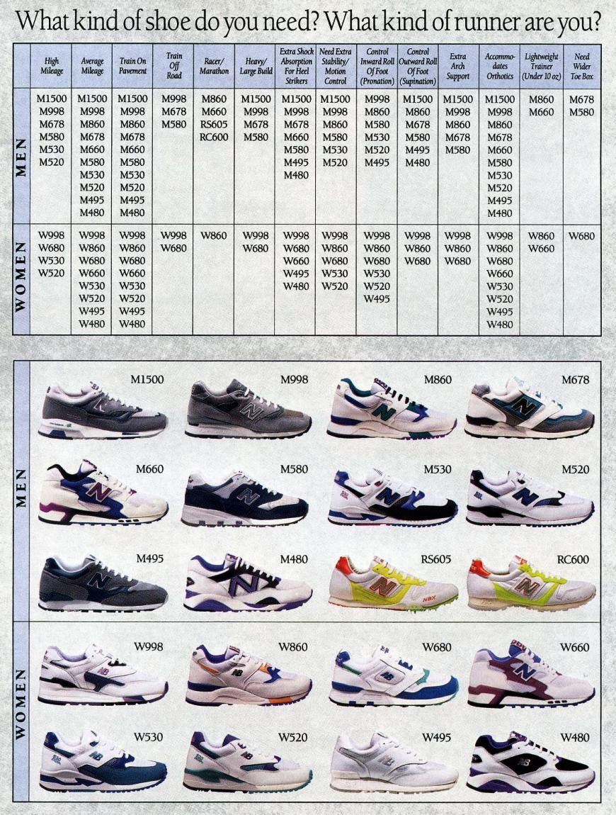 Penjelasan Kombinasi Kode dan Nomor di Sepatu New Balance ... 2513717594
